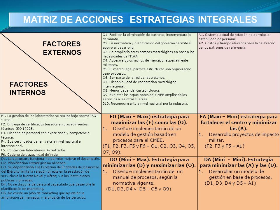 MATRIZ DE ACCIONES ESTRATEGIAS INTEGRALES