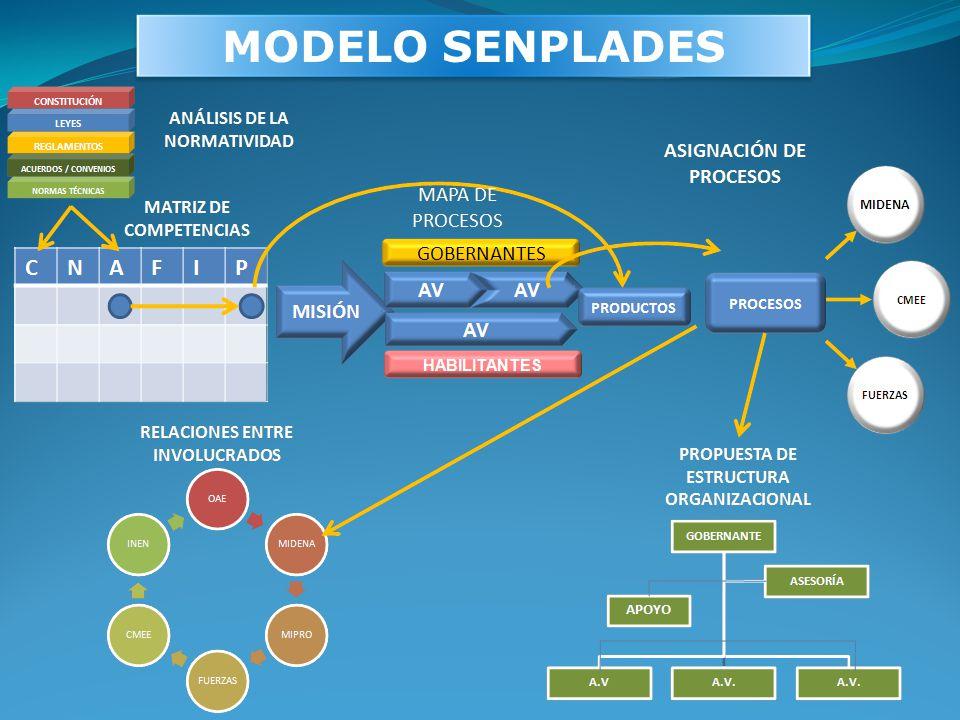 MODELO SENPLADES