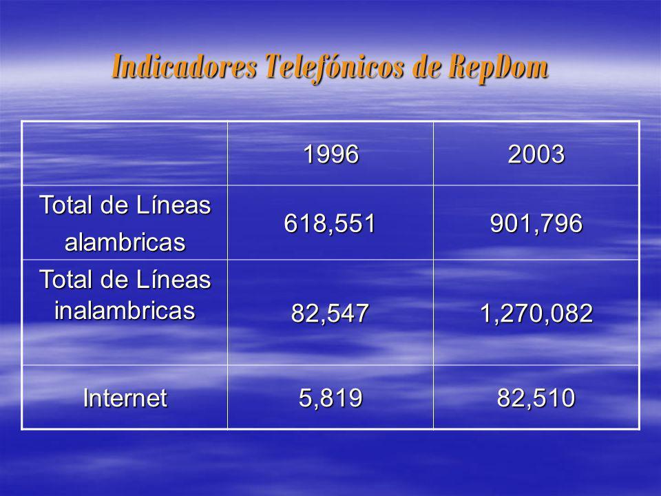 Indicadores Telefónicos de RepDom