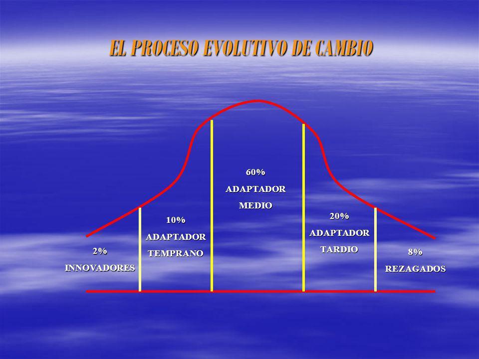 EL PROCESO EVOLUTIVO DE CAMBIO