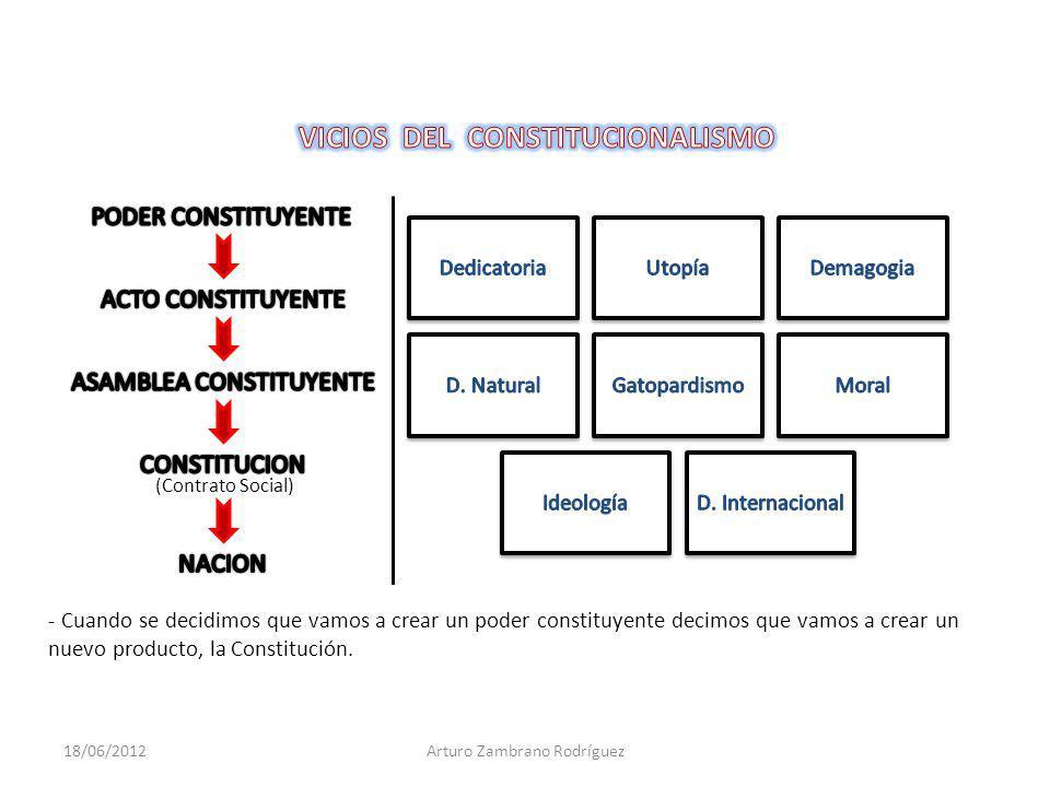VICIOS DEL CONSTITUCIONALISMO