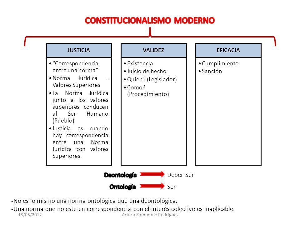 CONSTITUCIONALISMO MODERNO