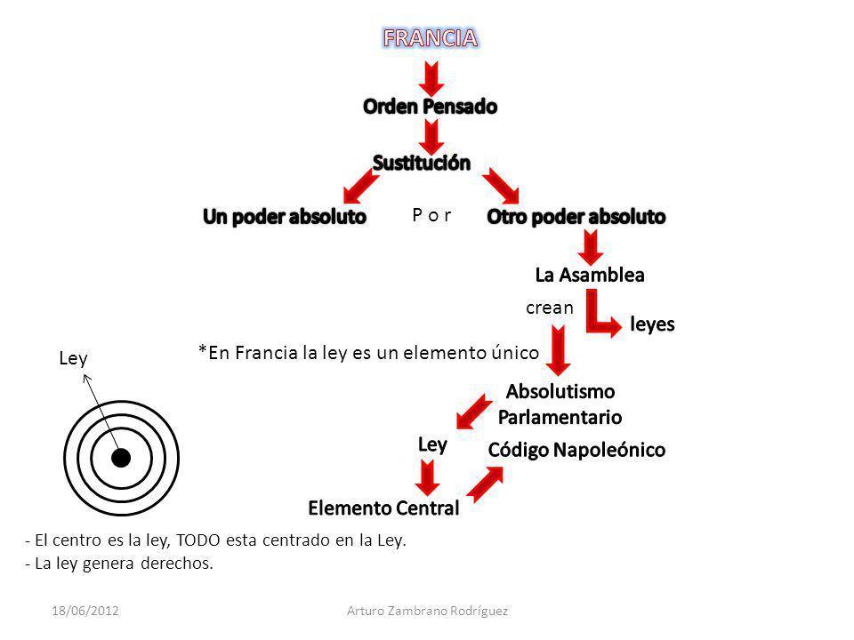 FRANCIA Orden Pensado Sustitución Un poder absoluto