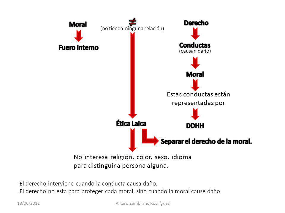 Estas conductas están representadas por Moral ≠ Derecho