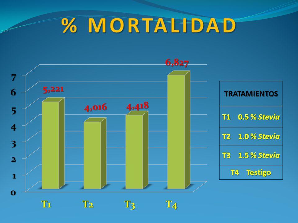 % mortalidad TRATAMIENTOS T1 0.5 % Stevia T2 1.0 % Stevia