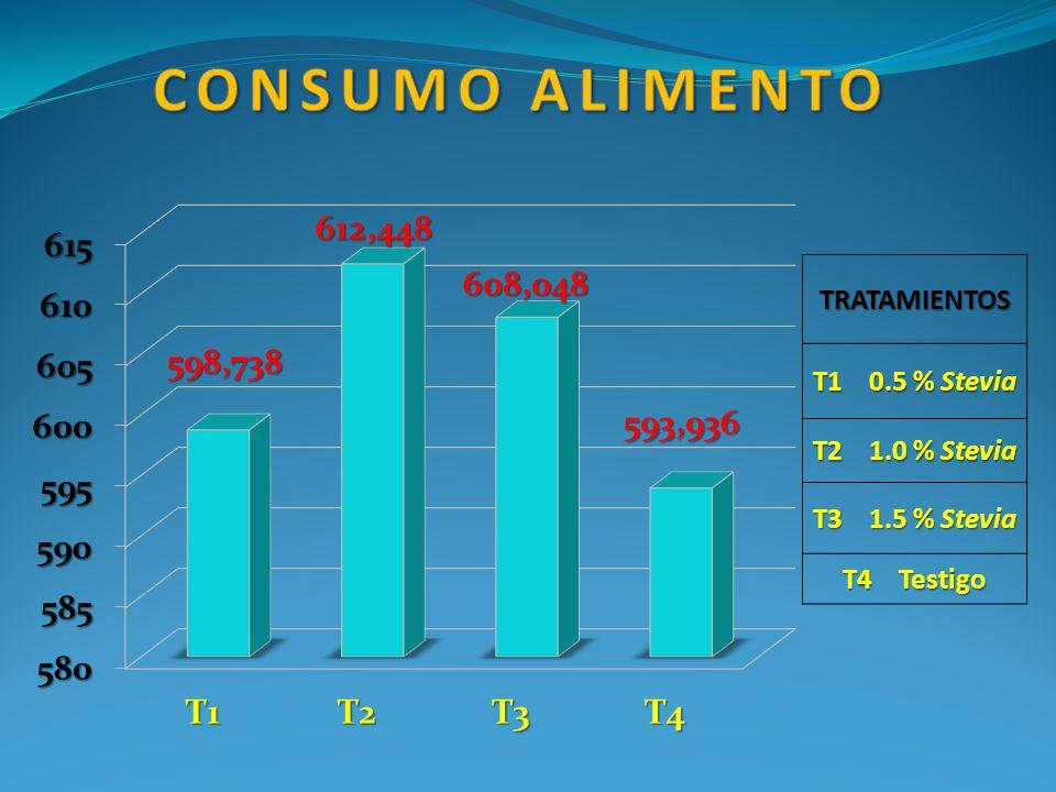 Consumo alimento TRATAMIENTOS T1 0.5 % Stevia T2 1.0 % Stevia