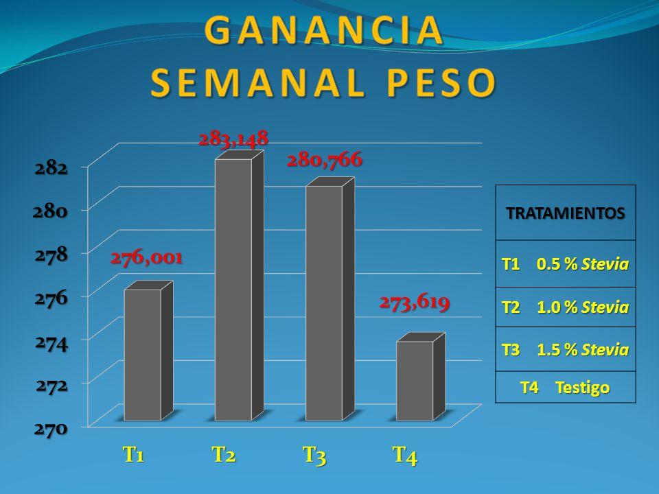 Ganancia semanal peso TRATAMIENTOS T1 0.5 % Stevia T2 1.0 % Stevia