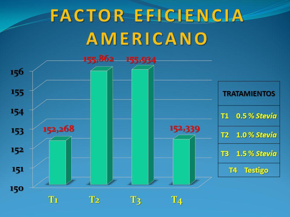 Factor eficiencia americano
