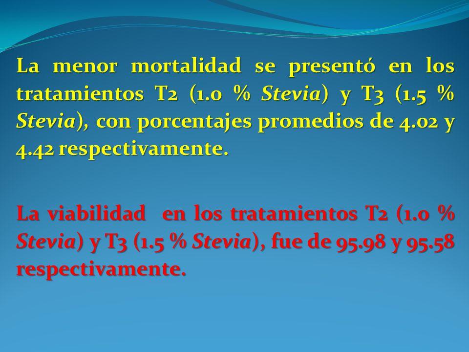 La menor mortalidad se presentó en los tratamientos T2 (1