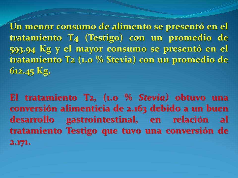 Un menor consumo de alimento se presentó en el tratamiento T4 (Testigo) con un promedio de 593.94 Kg y el mayor consumo se presentó en el tratamiento T2 (1.0 % Stevia) con un promedio de 612.45 Kg,