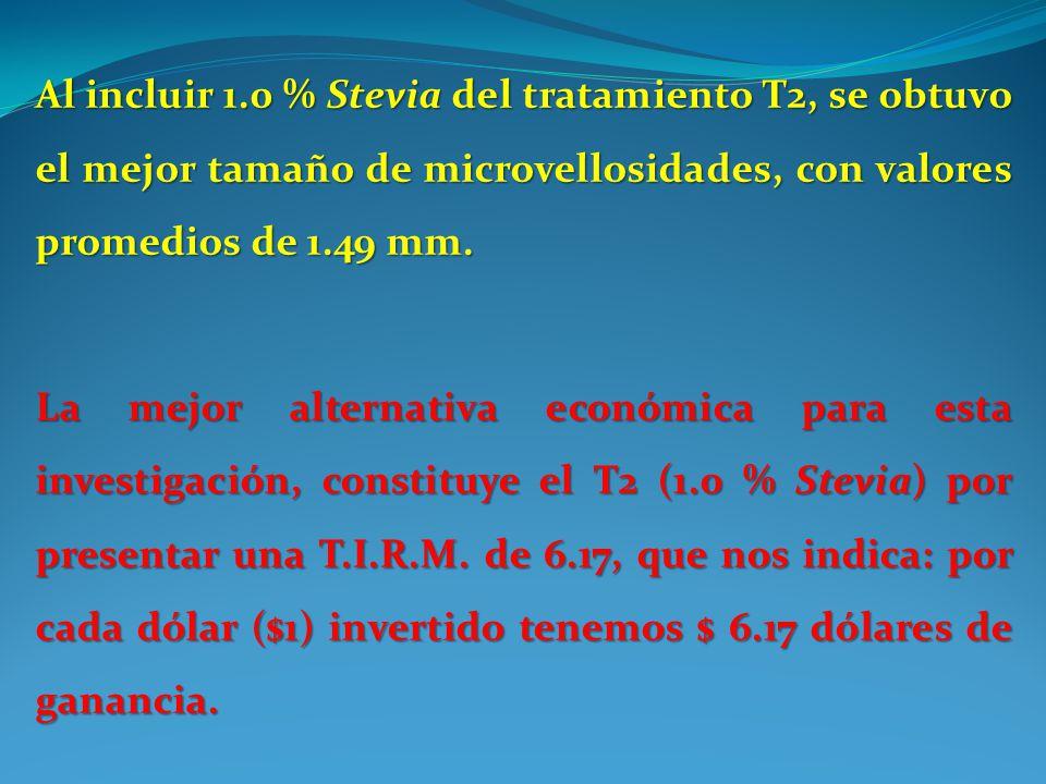 Al incluir 1.0 % Stevia del tratamiento T2, se obtuvo el mejor tamaño de microvellosidades, con valores promedios de 1.49 mm.