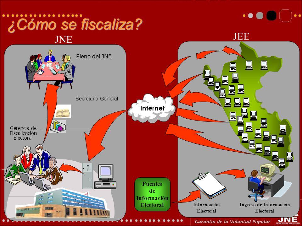 Ingreso de Información Electoral