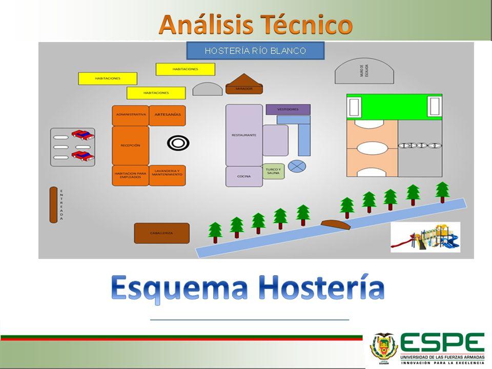 Análisis Técnico Esquema Hostería