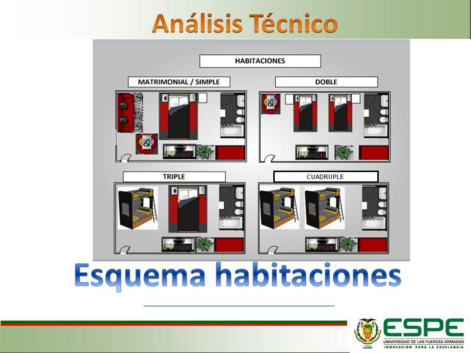 Análisis Técnico CUADRUPLE Esquema habitaciones