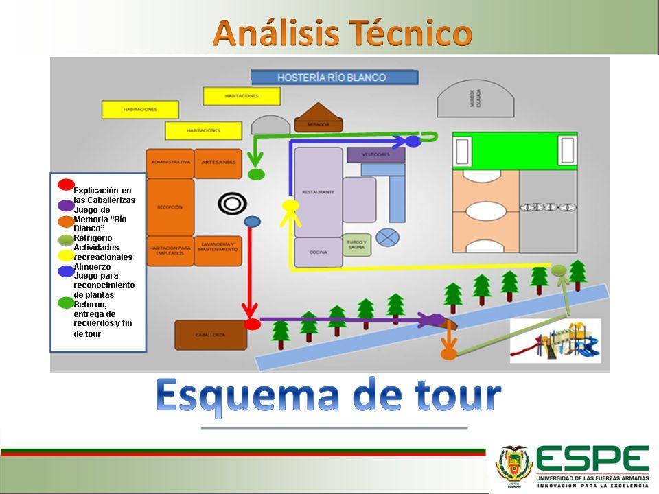 Análisis Técnico Esquema de tour
