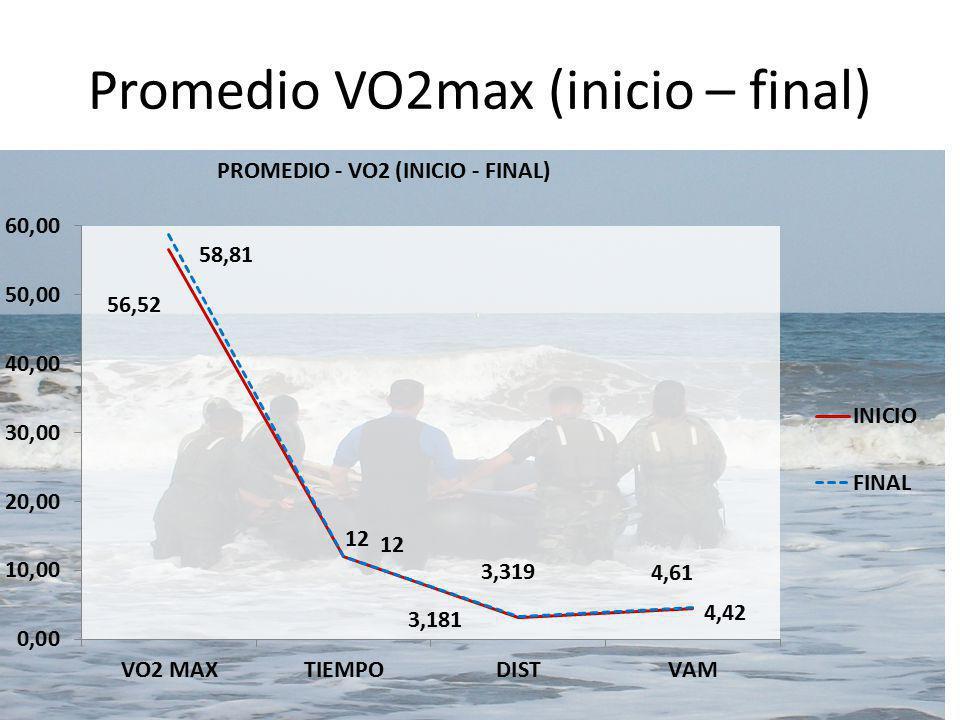 Promedio VO2max (inicio – final)