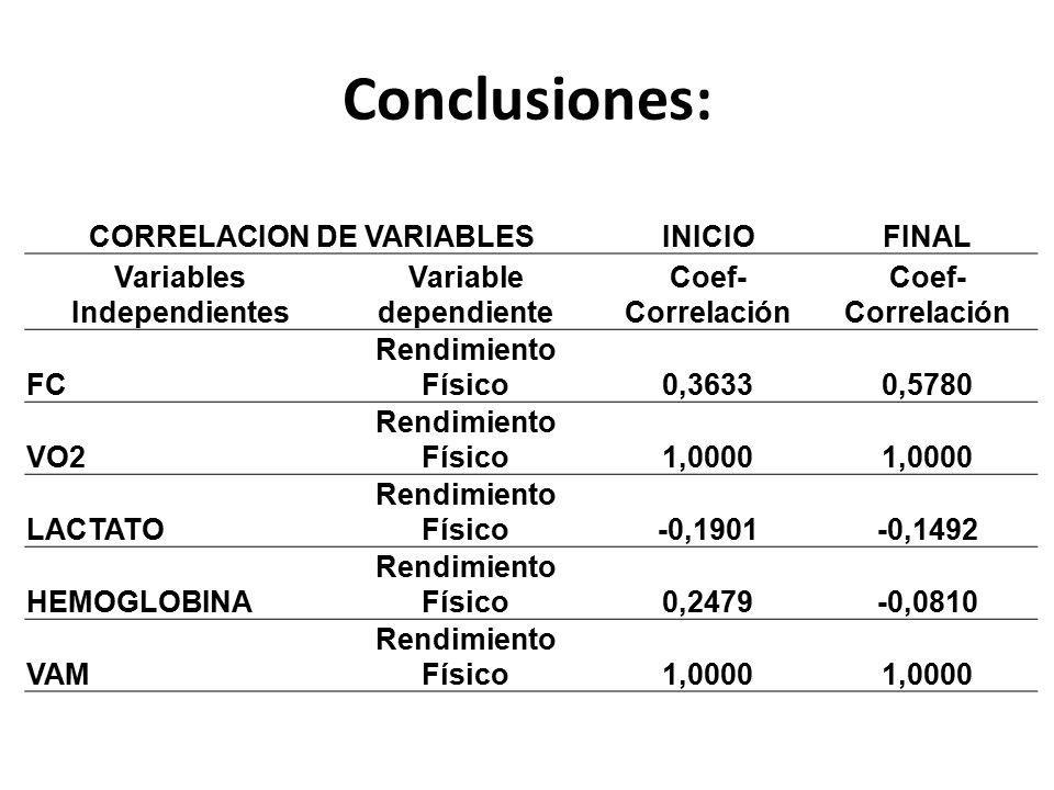 CORRELACION DE VARIABLES Variables Independientes