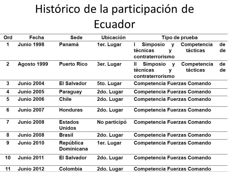 Histórico de la participación de Ecuador
