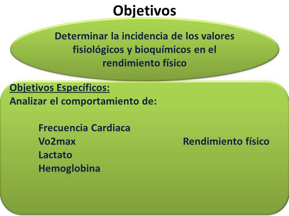 Objetivos Determinar la incidencia de los valores fisiológicos y bioquímicos en el rendimiento físico.