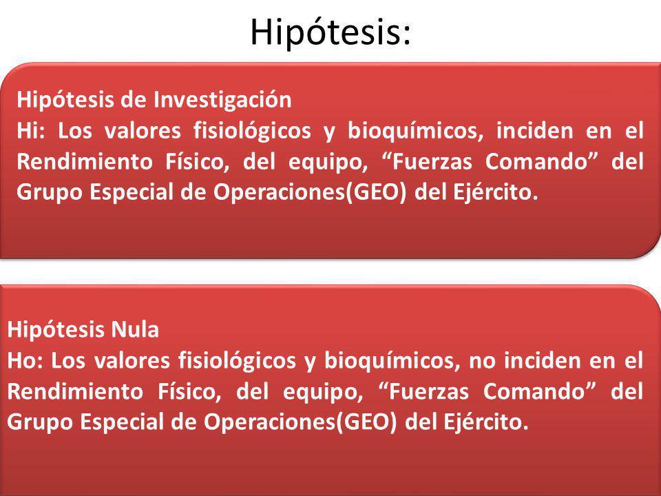 Hipótesis: Hipótesis de Investigación