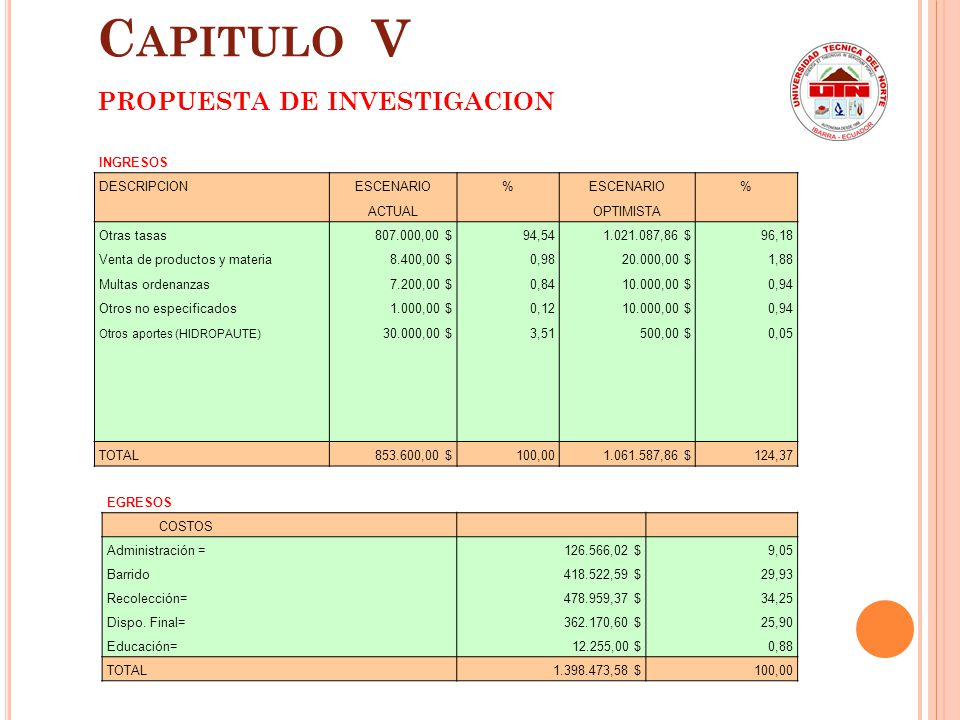 Capitulo V PROPUESTA DE INVESTIGACION INGRESOS DESCRIPCION ESCENARIO %