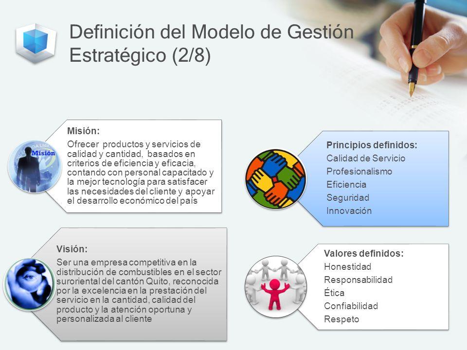 Definición del Modelo de Gestión Estratégico (2/8)
