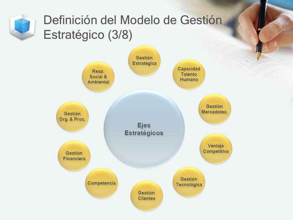 Definición del Modelo de Gestión Estratégico (3/8)