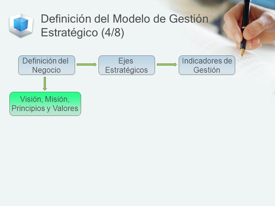 Definición del Modelo de Gestión Estratégico (4/8)