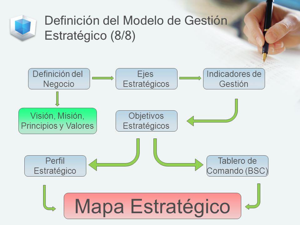 Definición del Modelo de Gestión Estratégico (8/8)