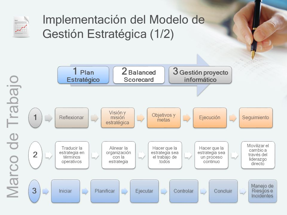 Implementación del Modelo de Gestión Estratégica (1/2)