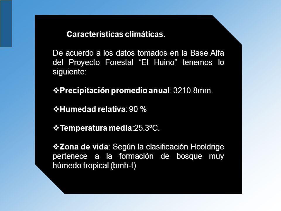 Características climáticas.