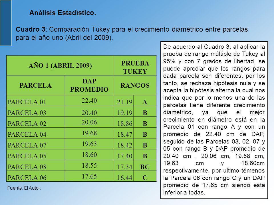 AÑO 1 (ABRIL 2009) PRUEBA TUKEY PARCELA DAP PROMEDIO RANGOS A B BC C