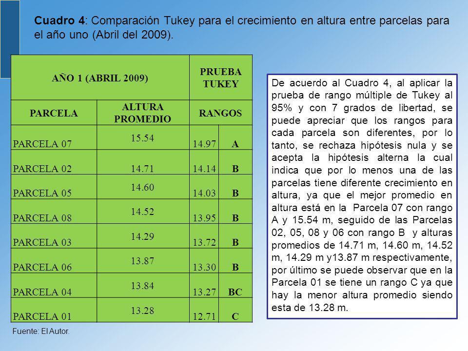 Cuadro 4: Comparación Tukey para el crecimiento en altura entre parcelas para el año uno (Abril del 2009).