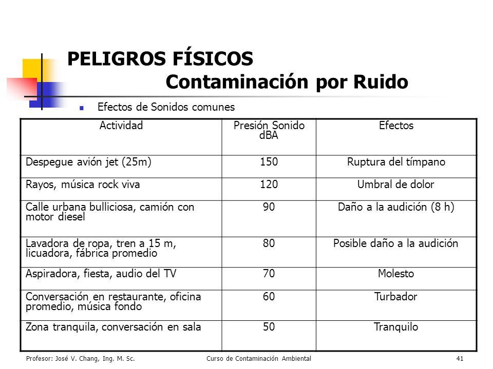 PELIGROS FÍSICOS Contaminación por Ruido