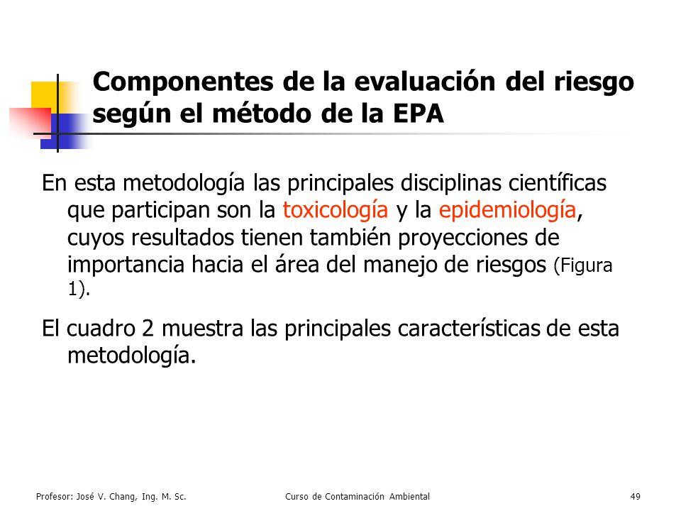 Componentes de la evaluación del riesgo según el método de la EPA
