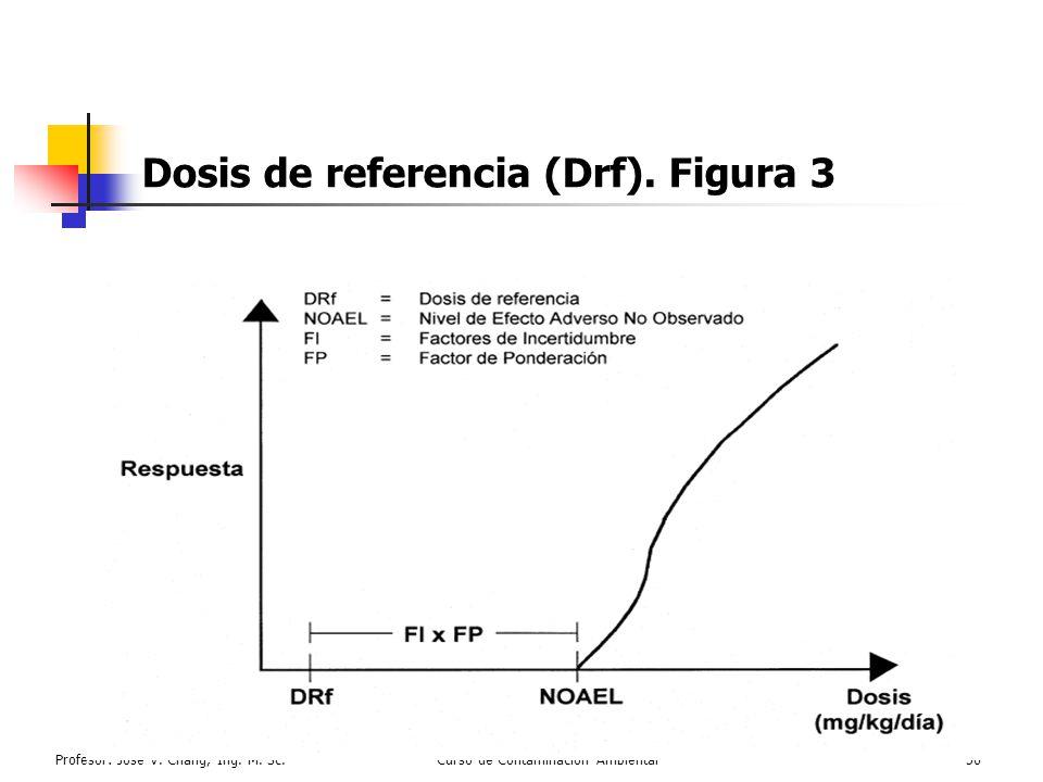 Dosis de referencia (Drf). Figura 3