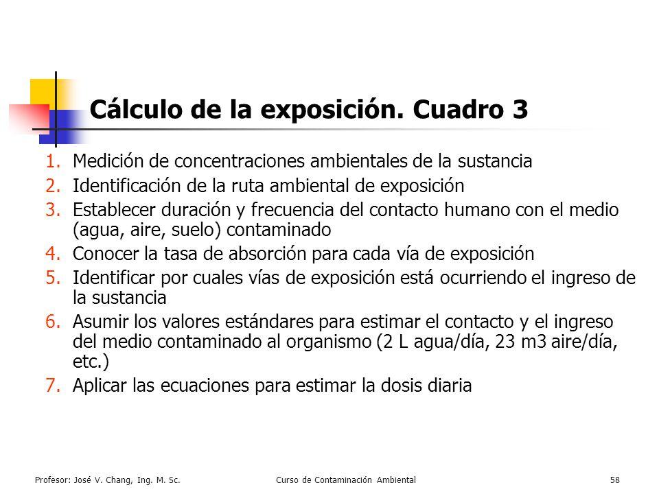 Cálculo de la exposición. Cuadro 3