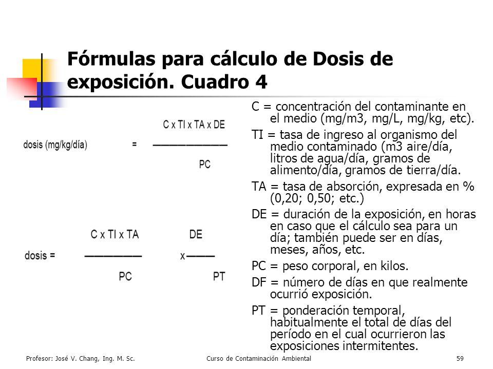 Fórmulas para cálculo de Dosis de exposición. Cuadro 4