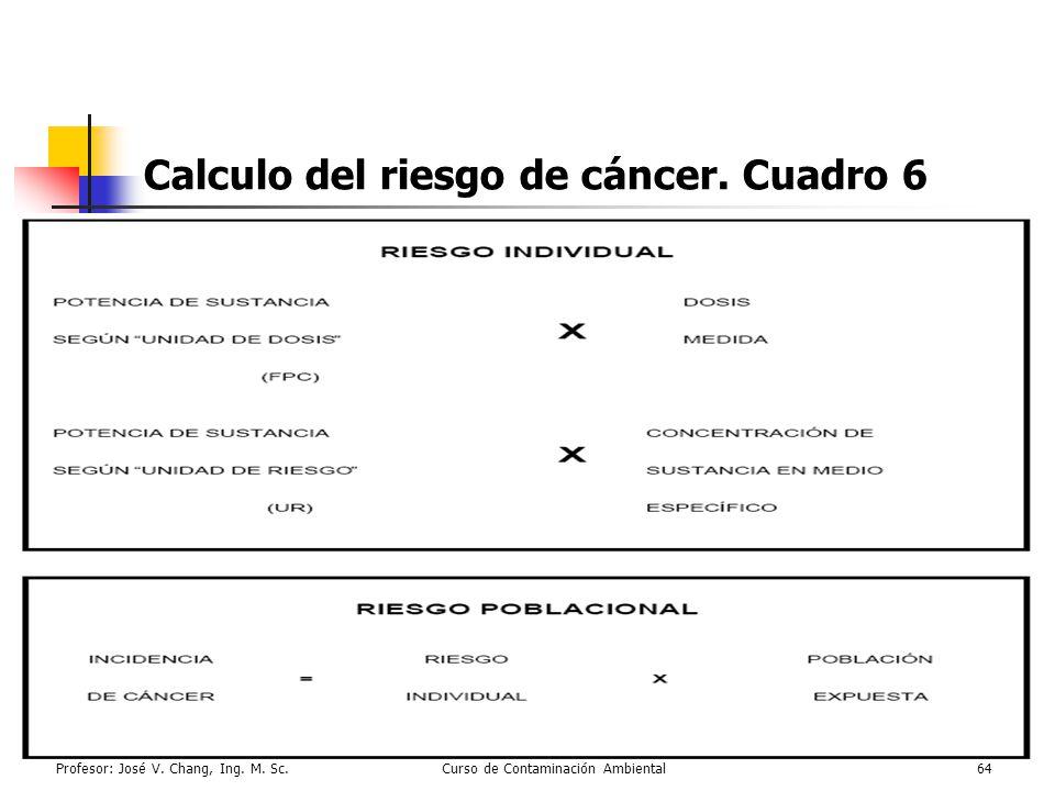Calculo del riesgo de cáncer. Cuadro 6