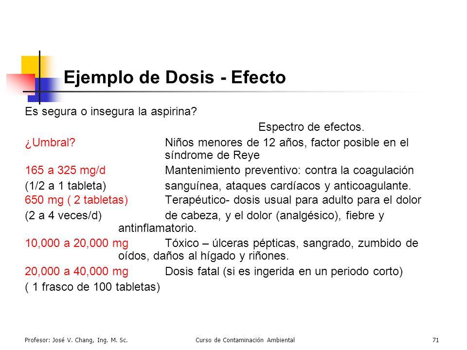 Ejemplo de Dosis - Efecto
