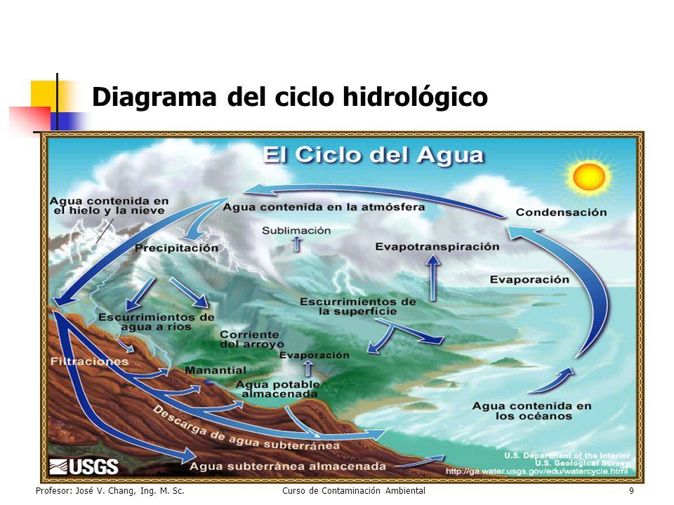 Diagrama del ciclo hidrológico
