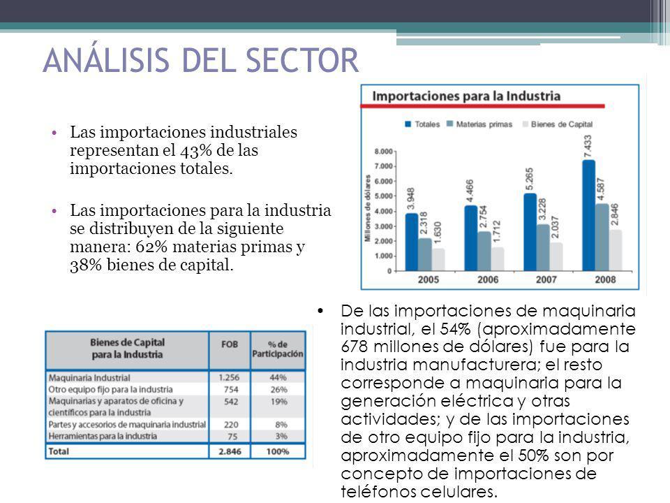 ANÁLISIS DEL SECTOR Las importaciones industriales representan el 43% de las importaciones totales.