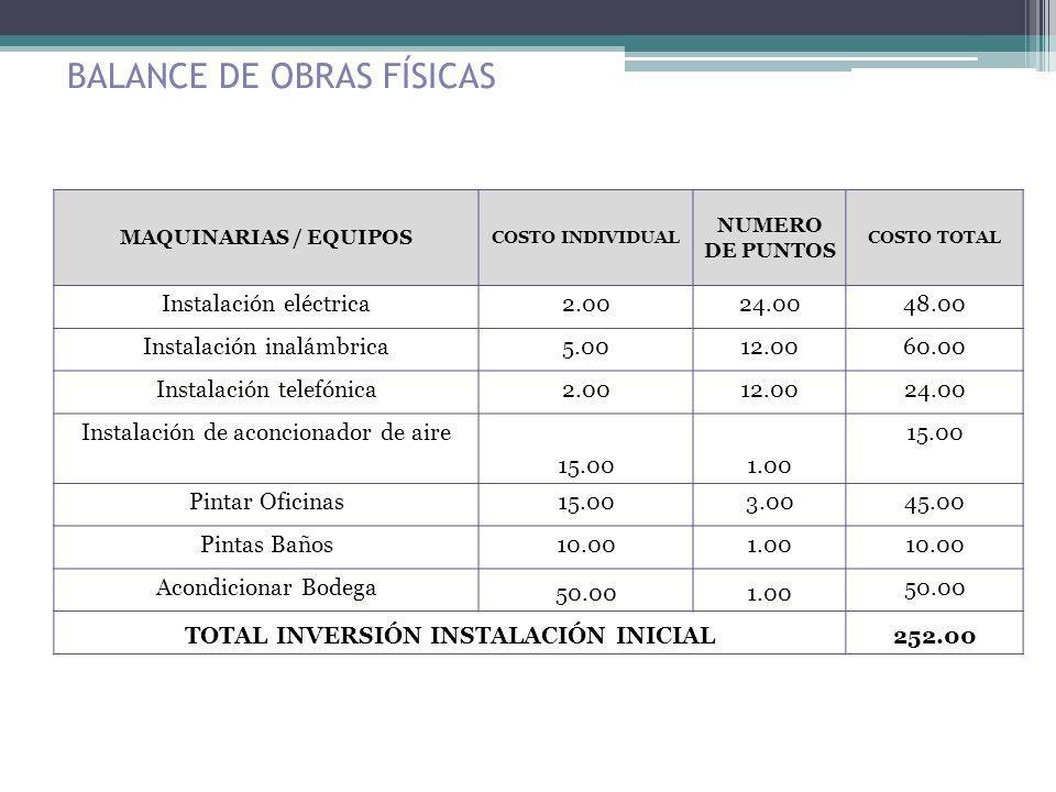 BALANCE DE OBRAS FÍSICAS