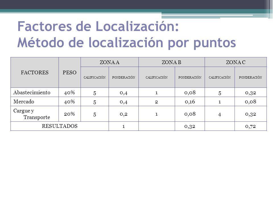 Factores de Localización: Método de localización por puntos