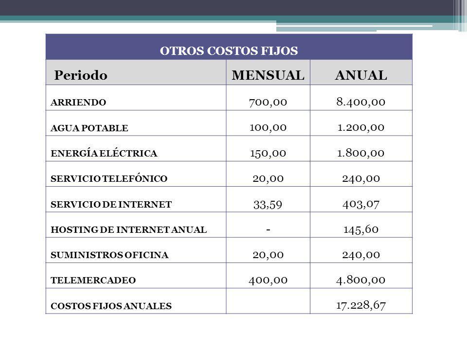 Periodo MENSUAL ANUAL OTROS COSTOS FIJOS 700,00 8.400,00 100,00