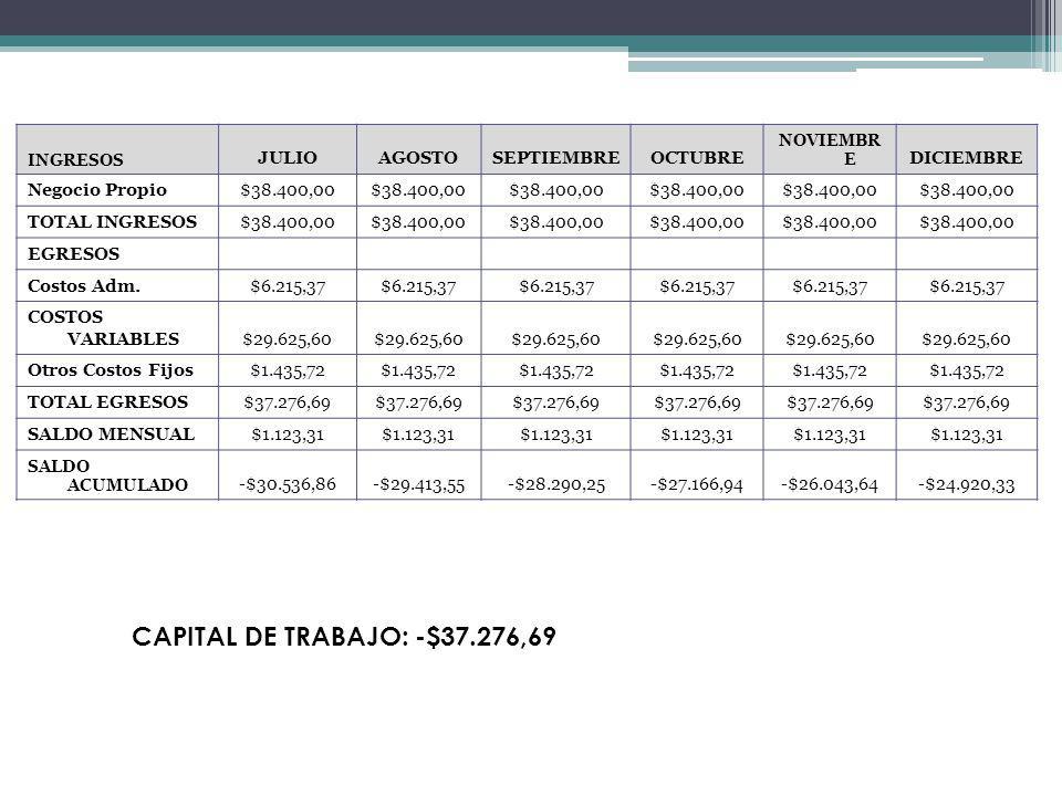 CAPITAL DE TRABAJO: -$37.276,69 JULIO AGOSTO SEPTIEMBRE OCTUBRE
