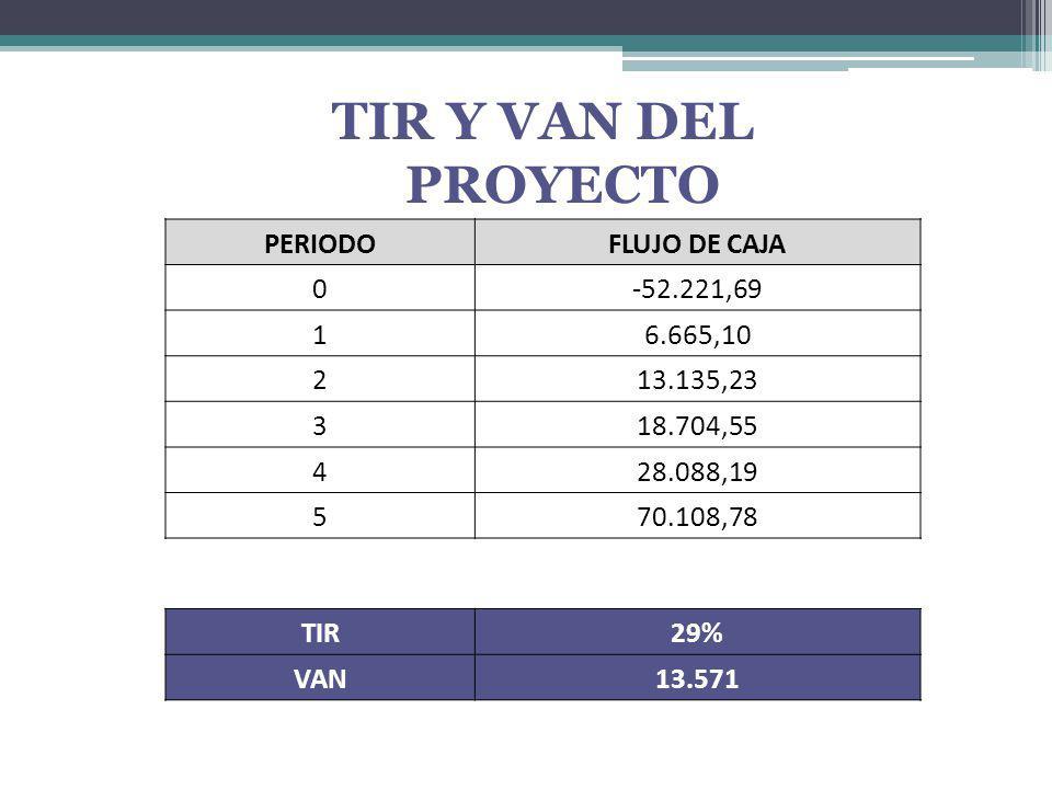 TIR Y VAN DEL PROYECTO PERIODO FLUJO DE CAJA -52.221,69 1 6.665,10 2
