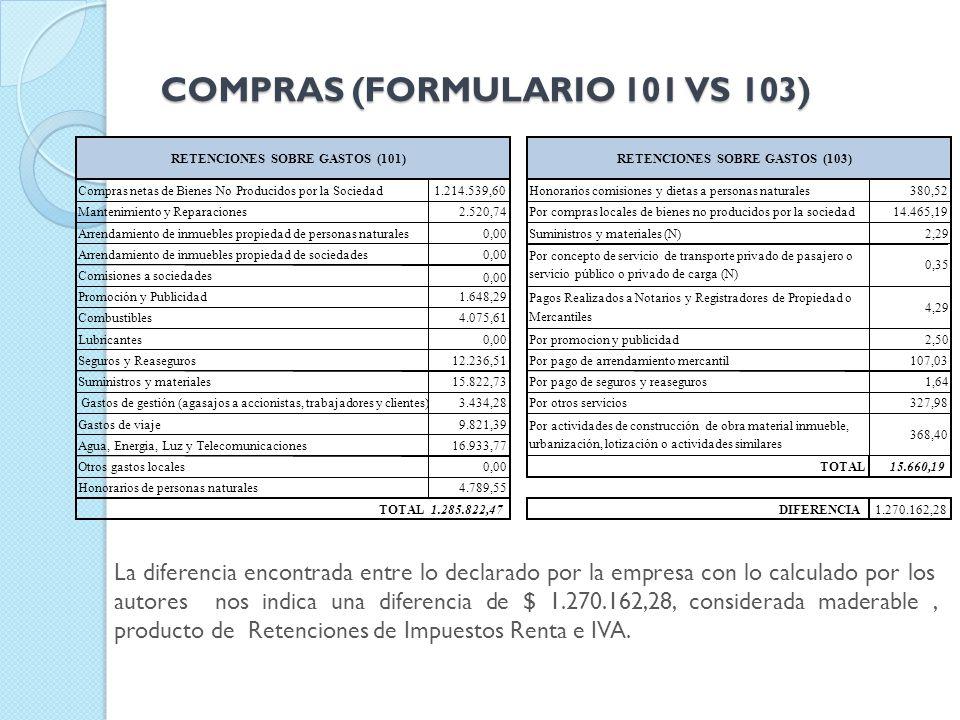 COMPRAS (FORMULARIO 101 VS 103)