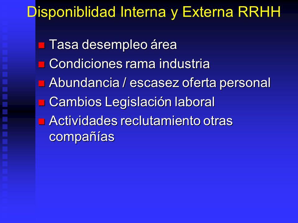 Disponiblidad Interna y Externa RRHH