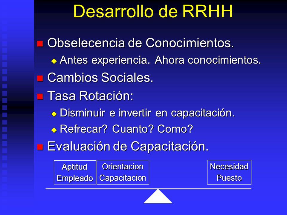 Desarrollo de RRHH Obselecencia de Conocimientos. Cambios Sociales.